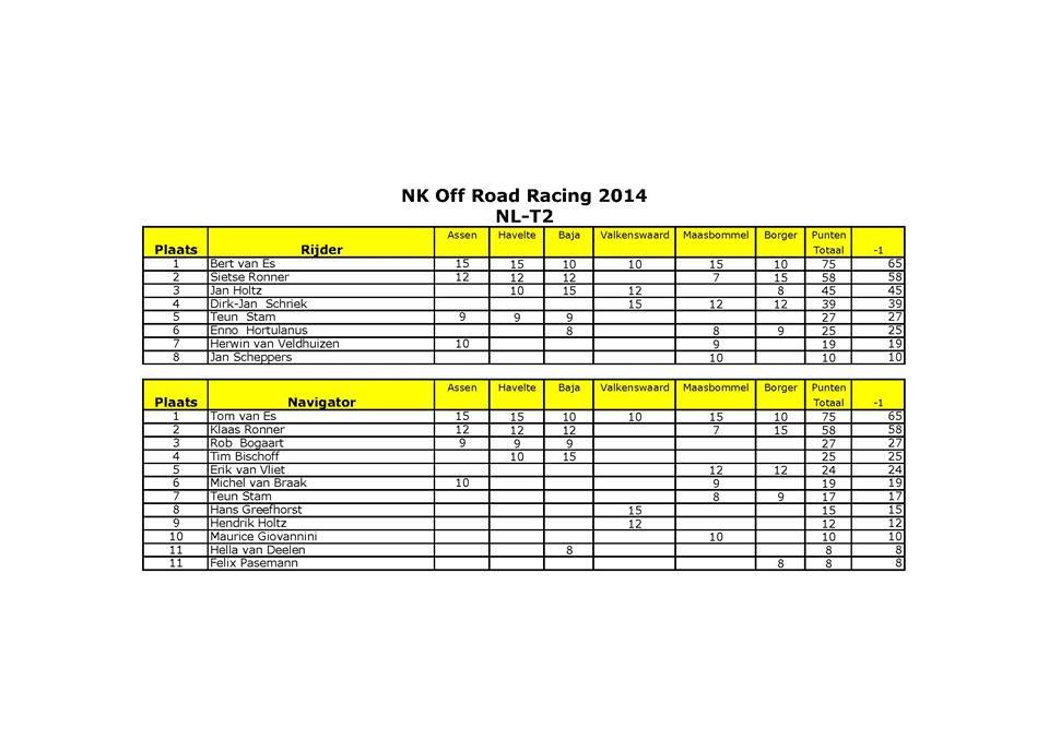 uitslag NL-T1 drivers 2014